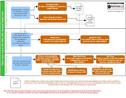 Vulnerability Remediation Process Flow Chart Vulnerability Management Process Flow Chart Www