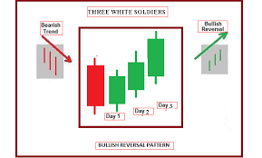 Technical Analysis How To Use Advanced Triple Candlestick
