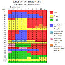 Blackjack Tips Chart Basic Blackjack Strategy Chart Games Casino Games Jack Black