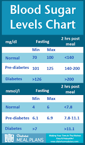 Blood Sugar Levels For Diabetics Canada