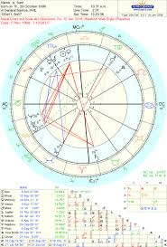 How Do You Read Solar Arcs Astrologers Community