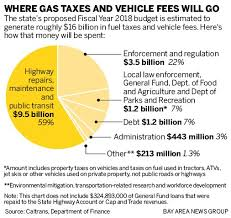 Ca Dmv Weight Fee Chart California Where Do Your Gas Taxes And Car Fees Actually Go