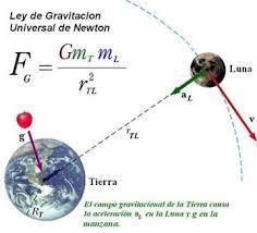 Cómo se produce la fuerza de la gravedad? - Quora