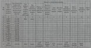 Составление плана контрольноревизионных работ Планирование  План контрольно ревизионной работы РГП Казремдормаш на 20x6 год