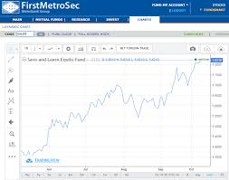 First Metro Securities Fundsmart