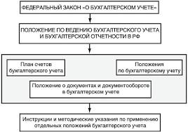 Задание на дипломную работу Введение бухгалтерского учета осуществляется в соответствии с нормативными документами имеющими разный статус