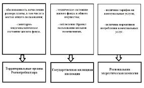 Кто контролирует управляющие организации ЖКХ Органы надзора и  Источник РЭК Свердловской области 21 02 2012 г
