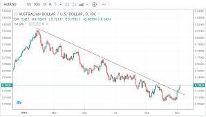 Australian Dollar Trend Change Alert
