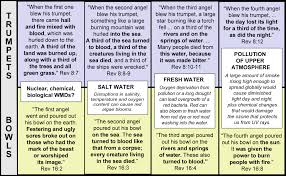 Chart Of Seven Seals Trumpets And Bowls Revelation Trumpets And Bowls