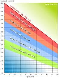 Maximum Heart Rate Formula Heart Rate Zones