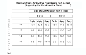 6x6 Beam Span Chart How To Read Floor Beam Span Tables Page Includes A Span