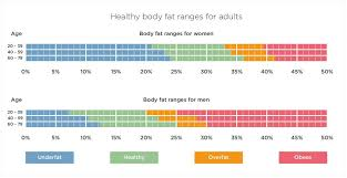 Healthy Muscle Mass Percentage Chart What Is A Healthy Body Fat Percentage Tanita