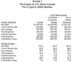 Profit Improvement Report The Cost Of Goods Not Sold Rave