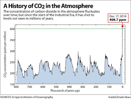 Co2 Historical Chart Chart The Keeling Curve A History Of Co2 In The