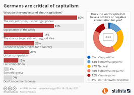 Chart Germans Are Critical Of Capitalism Statista