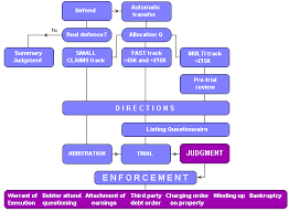 Civil Procedure Rules Chart County Court Flowchart Civil Procedure Rules