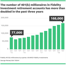 Fidelity Investments Organizational Chart Growing Economy Reveals Itself In New Ways