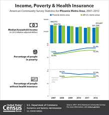 poverty rates in the phoenix metropolitan area were better than in the state overall but