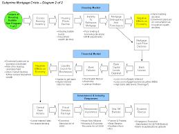 file subprime crisis diagram x png  file subprime crisis diagram x1 png