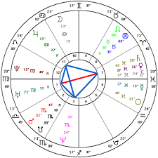 Astrology Natal Chart Aspects Aspect Patterns