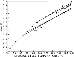 Figure 6 From A New Computer Model Of Acsr Conductors