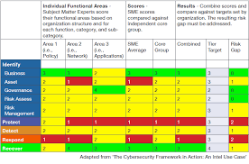 Cyber Security Org Chart Turn The Nist Cybersecurity Framework Into Reality