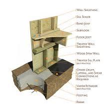 continuous stemwall raised floor