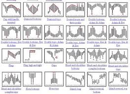 Encyclopedia Of Chart Patterns 2nd Edition Pdf Chart Patterns Intro Toohightoolo