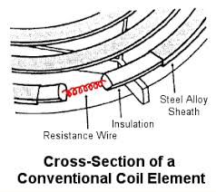 what s the electrical insulation on stove top heating elements a resistance wire that conducts electricity and heat 2 an insulating layer that conducts heat but not electricity 3 an outer layer that conducts heat