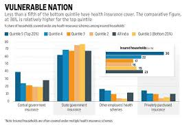 Comparative Chart Of Health Insurance Indian Households Healthcare Woes