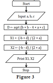 Draw The Flowchart For Finding The Roots Of Quadratic