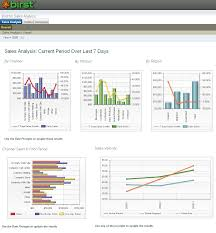 Sales Analysis Birst Sales Analysis Dashboard 7