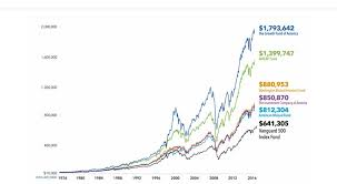 Index Fund Chart How To Beat The Index American Funds The Growth Fund Of