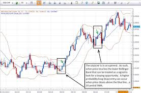 The Importance Of An Economic Calendar For Day Trading Enchanting Trading With Bollinger Bands R