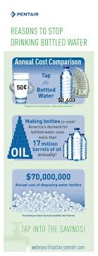 Home Water Treatment Systems Cost 17 Best Water Cycle Images On Pinterest Water Cycle Cycling And