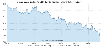 Singapore Dollar Sgd To Us Dollar Usd History Foreign