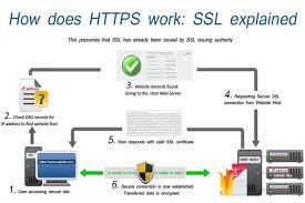 Wiki Work How Does An Ssl Certificate Work