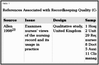 Nursing Charting Guidelines Documentation And The Nurse Care Planning Process Patient