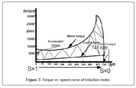 Starting Time Calculation For Induction Motor Omics
