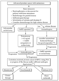 Treatment Of Castration Resistant Prostate Cancer Crpc