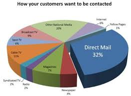 Marketing Channels Direct Marketing Channel Definition Marketing Dictionary