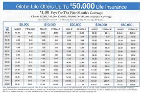 Term Life Insurance Rates Chart 2 Free Globe Life Insurance Quote Best Globe Life Insurance