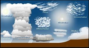 How Clouds Can Affect Your Kitesurfing Session