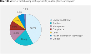 2011 Salary Survey Results Aapc Knowledge Center