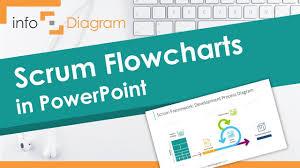 Scrum Process Flow Agile Blog