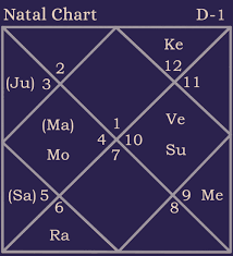 Natal Chart Of Princess Charlene Horoscope With Marriage
