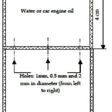 experimental system used in the study and visualization of water and experimental system used in the study and visualization of water and car engine oil flow process