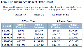 15 Expert Colonial Penn Rate Chart