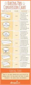 Baking Pan Conversion Chart Baking Pan Conversion Chart Omg Lifestyle Blog