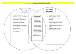 Who Invented The Venn Diagram Venn Diagram Compare And Contrast Planning Tool